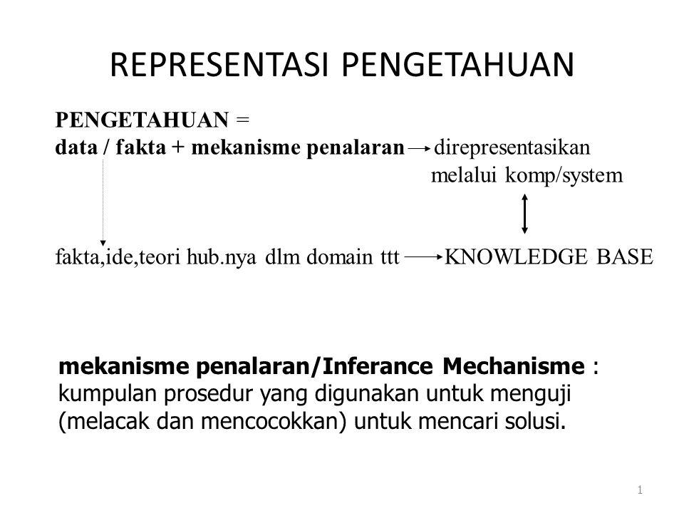REPRESENTASI PENGETAHUAN 1 PENGETAHUAN = data / fakta + mekanisme penalaran direpresentasikan melalui komp/system fakta,ide,teori hub.nya dlm domain t