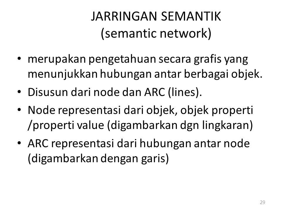 JARRINGAN SEMANTIK (semantic network) merupakan pengetahuan secara grafis yang menunjukkan hubungan antar berbagai objek. Disusun dari node dan ARC (l