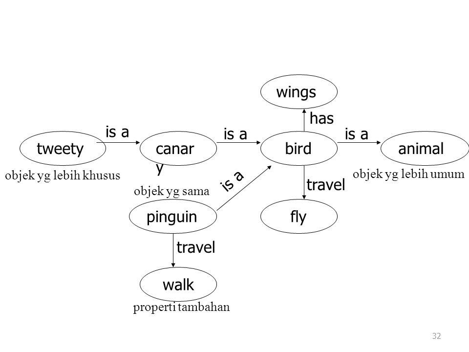 32 wings animal walk pinguinfly birdcanar y tweety is a travel has is a objek yg lebih khusus objek yg lebih umum objek yg sama properti tambahan