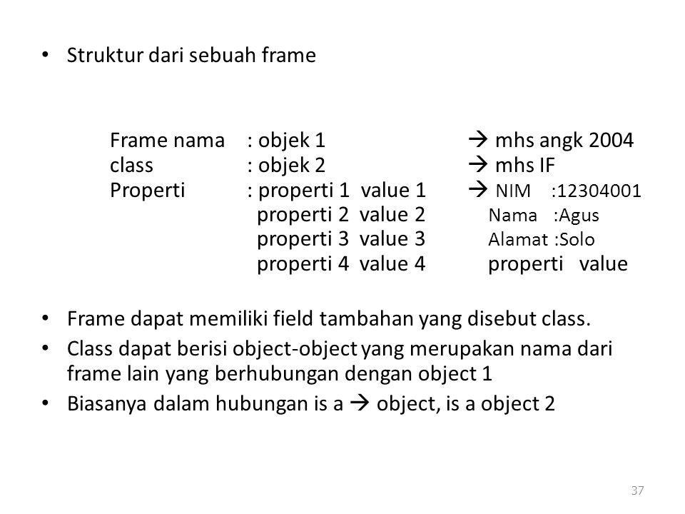 Struktur dari sebuah frame Frame nama: objek 1  mhs angk 2004 class: objek 2  mhs IF Properti: properti 1 value 1  NIM :12304001 properti 2 value 2 Nama :Agus properti 3 value 3 Alamat :Solo properti 4 value 4 properti value Frame dapat memiliki field tambahan yang disebut class.