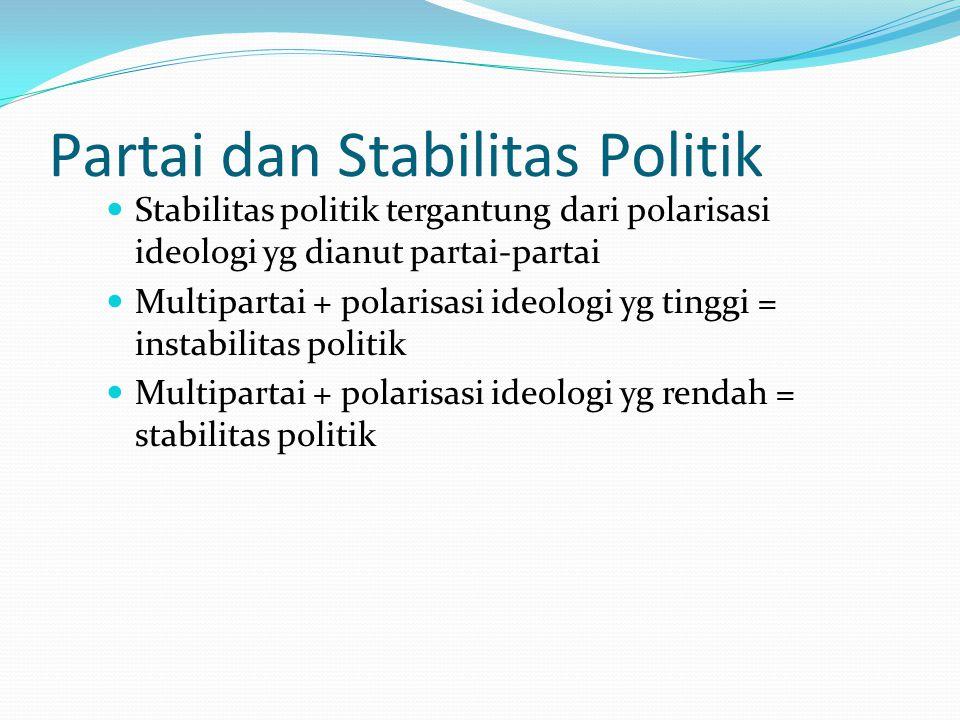 Partai dan Stabilitas Politik Stabilitas politik tergantung dari polarisasi ideologi yg dianut partai-partai Multipartai + polarisasi ideologi yg ting