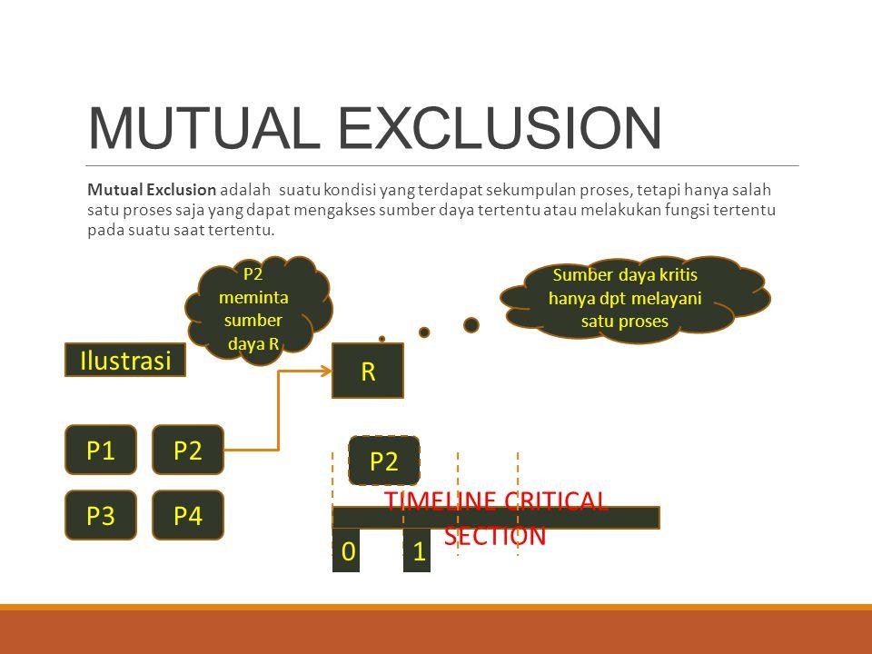 MUTUAL EXCLUSION Mutual Exclusion adalah suatu kondisi yang terdapat sekumpulan proses, tetapi hanya salah satu proses saja yang dapat mengakses sumbe