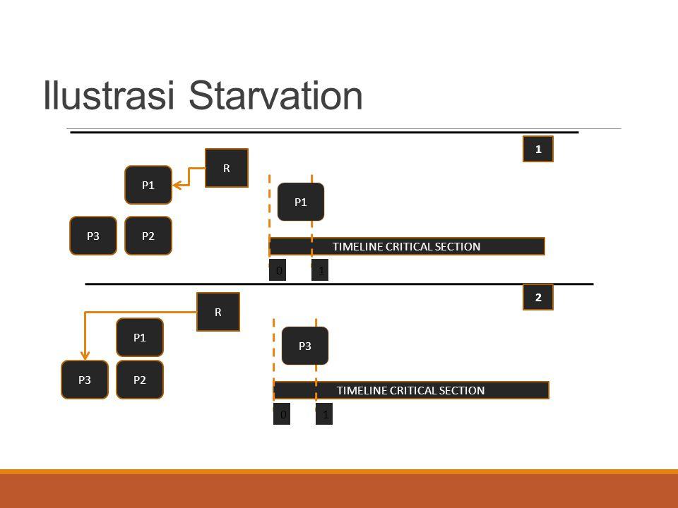 Ilustrasi Starvation P1 P2P3 R TIMELINE CRITICAL SECTION 01 P1 P2P3 R TIMELINE CRITICAL SECTION 01 P3 2 1