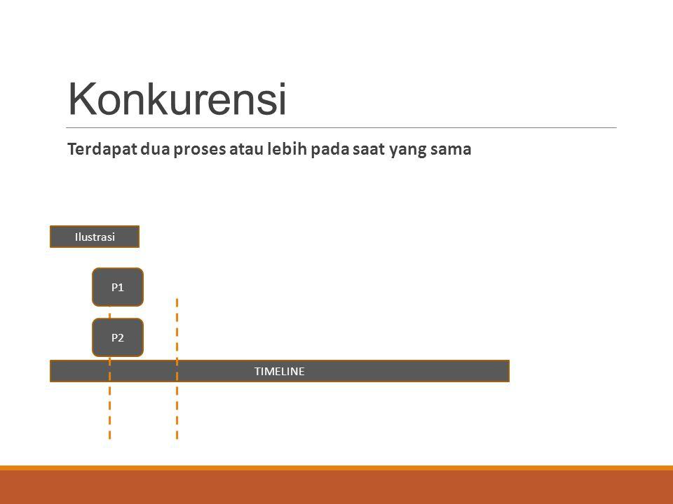 Konkurensi Terdapat dua proses atau lebih pada saat yang sama TIMELINE 0 1 Ilustrasi P2 P1