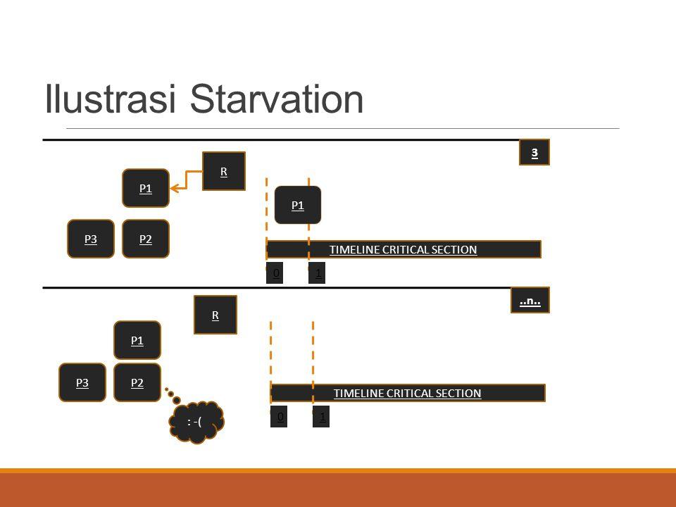 Ilustrasi Starvation P1 P2P3 R TIMELINE CRITICAL SECTION 01 P1 P2P3 R TIMELINE CRITICAL SECTION 01 3..n.. : -(