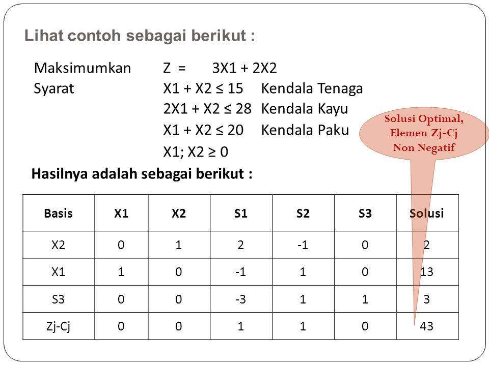 Lihat contoh sebagai berikut : Maksimumkan Z =3X1 + 2X2 Syarat X1 + X2 ≤ 15Kendala Tenaga 2X1 + X2 ≤ 28Kendala Kayu X1 + X2 ≤ 20 Kendala Paku X1; X2 ≥