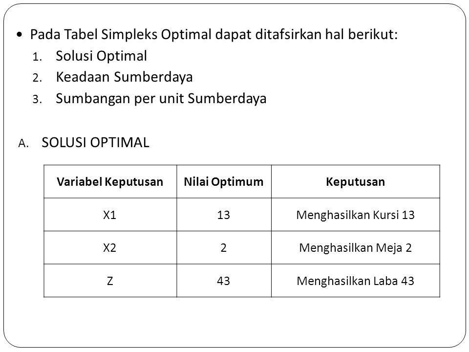 Pada Tabel Simpleks Optimal dapat ditafsirkan hal berikut: 1. Solusi Optimal 2. Keadaan Sumberdaya 3. Sumbangan per unit Sumberdaya A. SOLUSI OPTIMAL