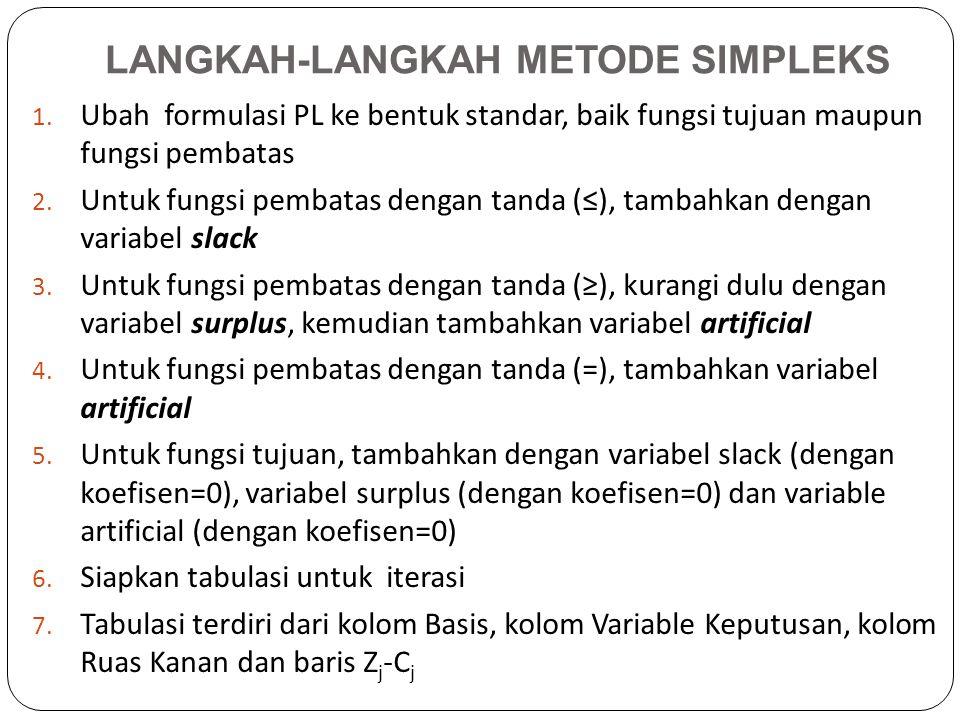 Lihat contoh sebagai berikut : Maksimumkan Z =3X1 + 2X2 Syarat X1 + X2 ≤ 15Kendala Tenaga 2X1 + X2 ≤ 28Kendala Kayu X1 + X2 ≤ 20 Kendala Paku X1; X2 ≥ 0 Hasilnya adalah sebagai berikut : BasisX1X2S1S2S3Solusi X201202 X1101013 S300-3113 Zj-Cj0011043 Solusi Optimal, Elemen Zj-Cj Non Negatif