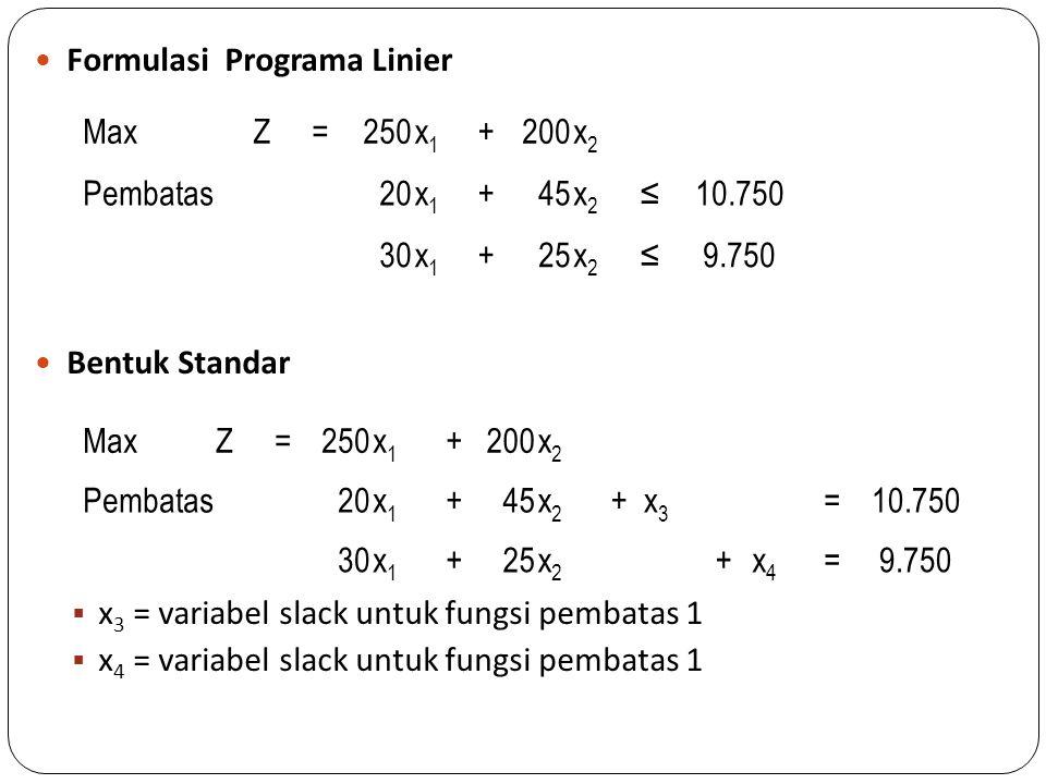 Formulasi Programa Linier Bentuk Standar  x 3 = variabel slack untuk fungsi pembatas 1  x 4 = variabel slack untuk fungsi pembatas 1 MaxZ=250x1x1 +2
