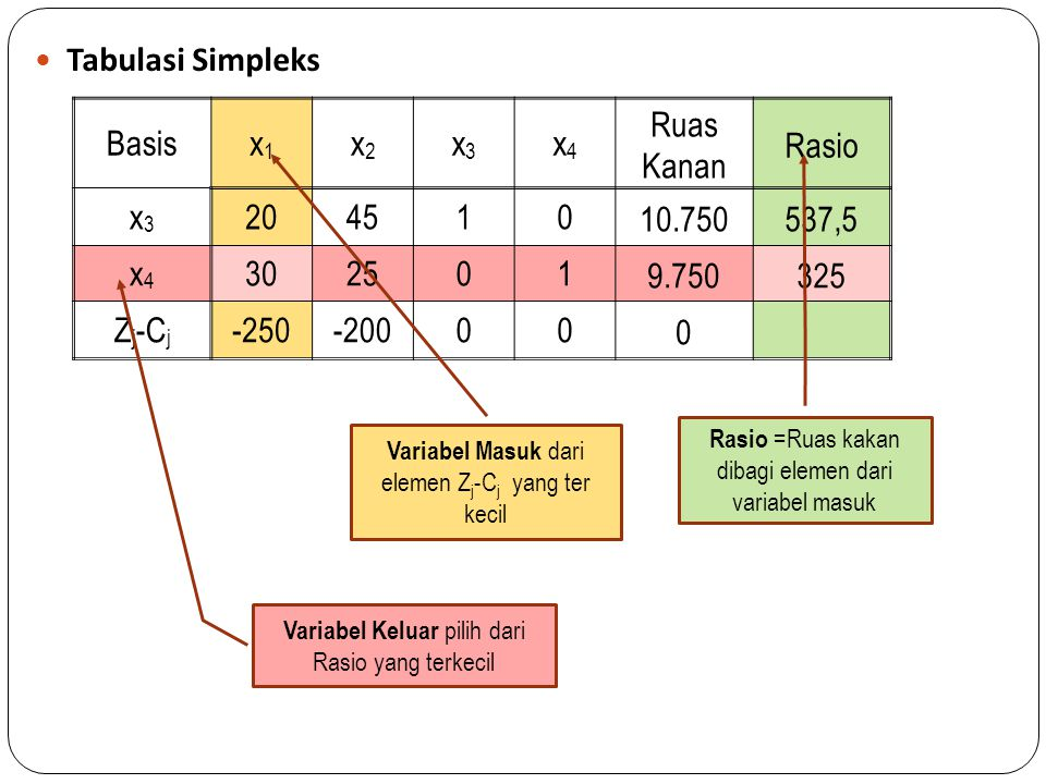 Basisx1x1 x2x2 x3x3 x4x4 Ruas KananRasio x3x3 20451010.750537,5 x4x4 3025019.750325 Z j -C j -250-200000 Iterasi 1 Basisx1x1 x2x2 x3x3 x4x4 Ruas Kanan Variabel masuk = x1 dan vaiabel keluar = x4, Pivot adalah elemen (2,1).