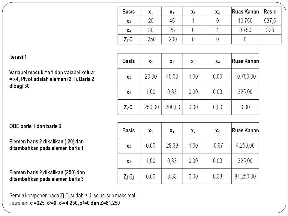 CONTOH KE 2 Formulasi Programa Linier Max :Z= 200x 1 + 220x 2 + 180x 3 Pembatas: 4x 1 + 6x 2 + 9x 3 ≤ 9.200 8x 1 + 3x 2 + 5x 3 ≤ 7.800 5x 1 + 7x 2 + 4x 3 ≤ 8.300 Bentuk Standar Max :Z= 200x 1 + 220x 2 + 180x 3 Pembatas: 4x 1 + 6x 2 + 9x 3 + x4≤ 9.200 8x 1 + 3x 2 + 5x 3 + x5 ≤ 7.800 5x 1 + 7x 2 + 4x 3 + X6 ≤ 8.300