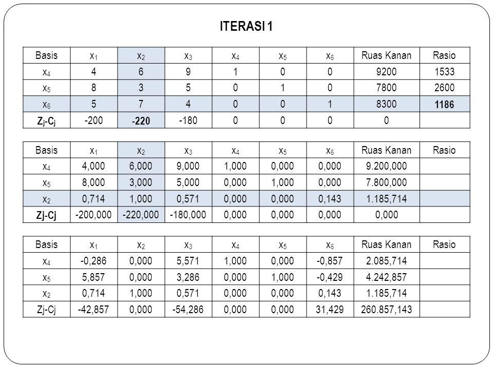 ITERASI 1 Basisx1x1 x2x2 x3x3 x4x4 x5x5 x6x6 Ruas KananRasio x4x4 46910092001533 x5x5 83501078002600 x6x6 5740018300 1186 Z j -C j -200 -220 -1800000
