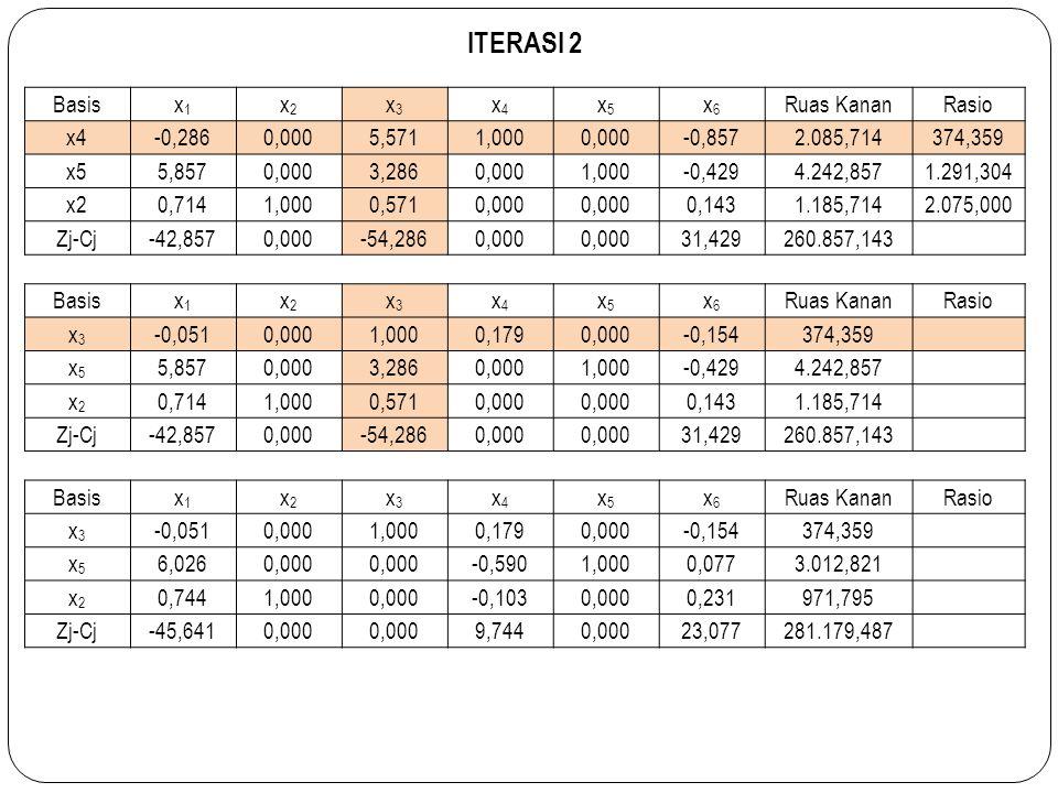 ITERASI 2 Basisx1x1 x2x2 x3x3 x4x4 x5x5 x6x6 Ruas KananRasio x4-0,2860,0005,5711,0000,000-0,8572.085,714374,359 x55,8570,0003,2860,0001,000-0,4294.242