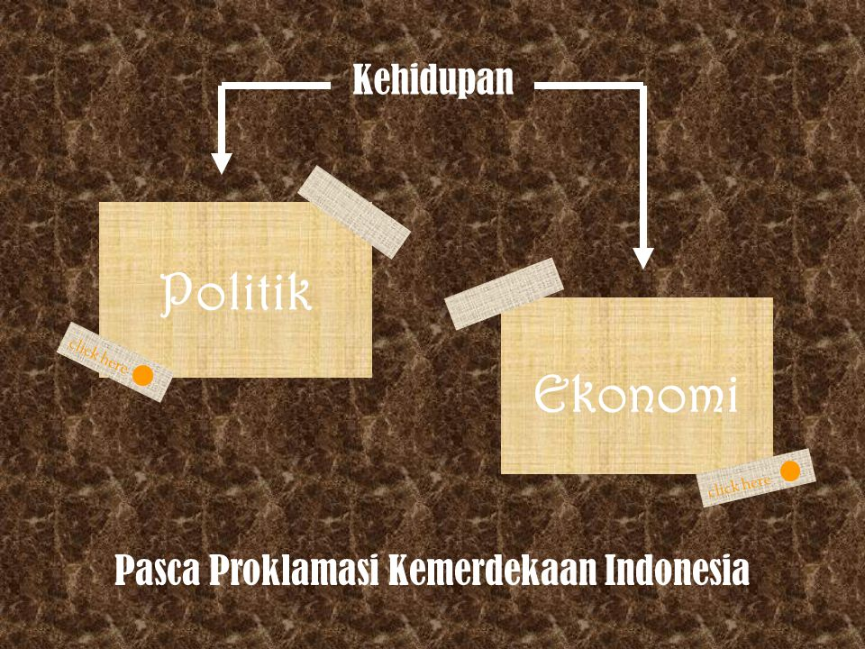 Perkembangan Ekonomi-Keuangan Pada Awal Kemerdekaan (1945-1960) 1.Keadaan Ekonomi Pasca Kemerdekaan: Mengubah Ekonomi Kolonial Menjadi Ekonomi Nasional 2.