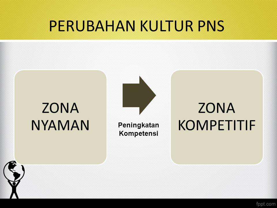PERUBAHAN KULTUR PNS ZONA NYAMAN ZONA KOMPETITIF Peningkatan Kompetensi