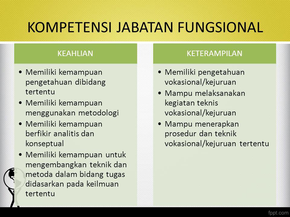 KOMPETENSI JABATAN FUNGSIONAL KEAHLIAN Memiliki kemampuan pengetahuan dibidang tertentu Memiliki kemampuan menggunakan metodologi Memiliki kemampuan b