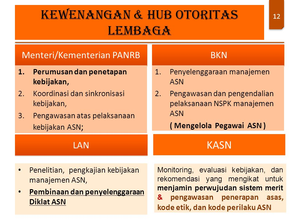 12 Menteri/Kementerian PANRB 1.Perumusan dan penetapan kebijakan, 2.Koordinasi dan sinkronisasi kebijakan, 3.Pengawasan atas pelaksanaan kebijakan ASN