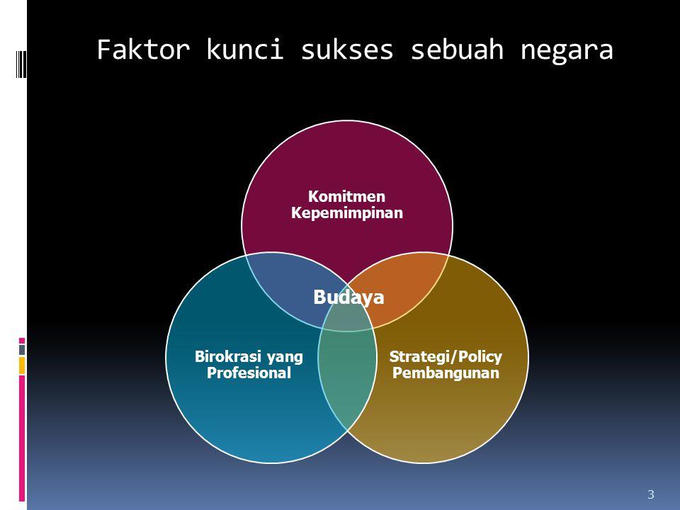 Faktor kunci sukses sebuah negara Komitmen Kepemimpinan Strategi/Policy Pembangunan Birokrasi yang Profesional Budaya 3