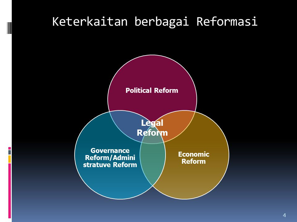 Keterkaitan berbagai Reformasi Political Reform Economic Reform Governance Reform/Admini stratuve Reform Legal Reform 4