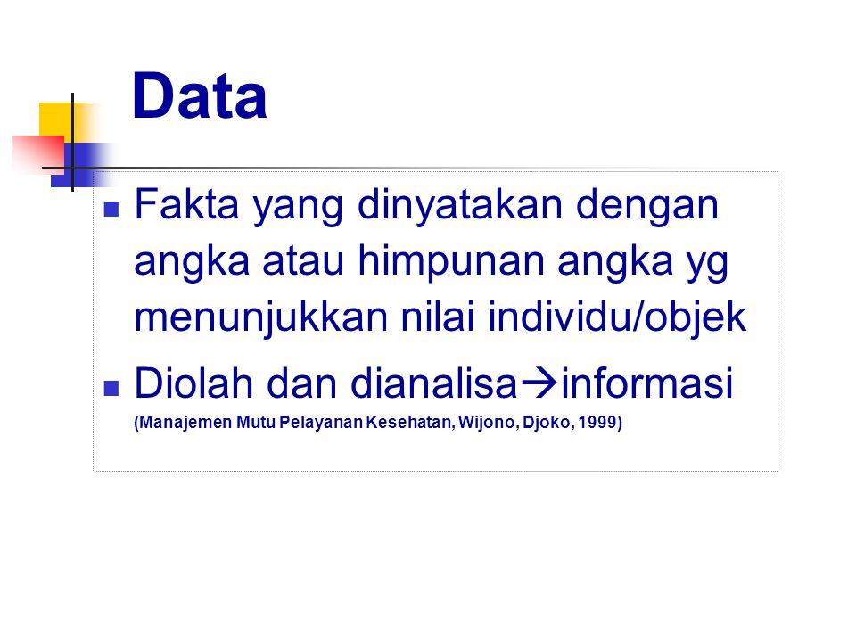 Data Fakta yang dinyatakan dengan angka atau himpunan angka yg menunjukkan nilai individu/objek Diolah dan dianalisa  informasi (Manajemen Mutu Pelayanan Kesehatan, Wijono, Djoko, 1999)