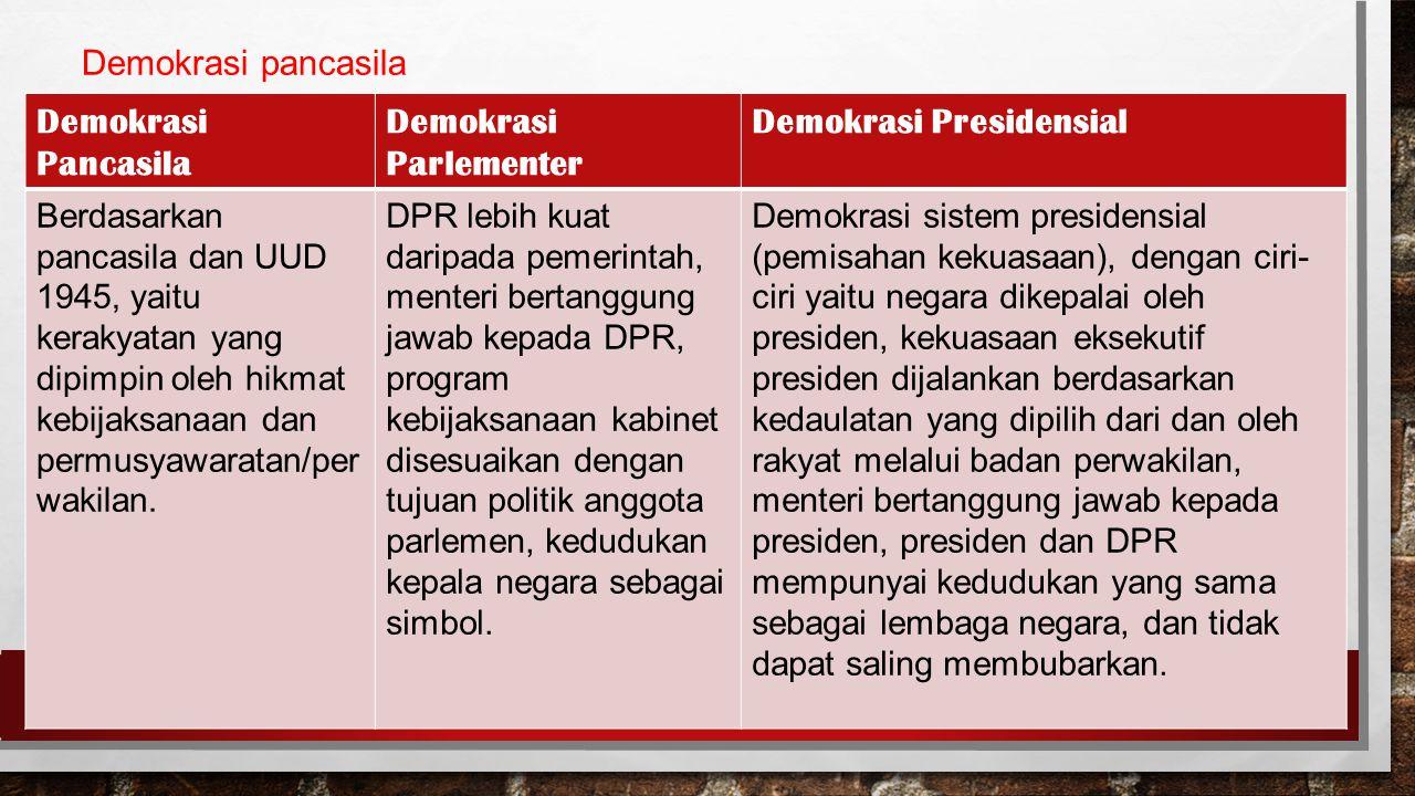 Demokrasi pancasila Demokrasi Pancasila Demokrasi Parlementer Demokrasi Presidensial Berdasarkan pancasila dan UUD 1945, yaitu kerakyatan yang dipimpin oleh hikmat kebijaksanaan dan permusyawaratan/per wakilan.