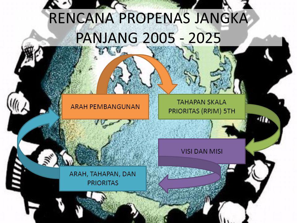 RENCANA PROPENAS JANGKA PANJANG 2005 - 2025 VISI DAN MISI ARAH, TAHAPAN, DAN PRIORITAS ARAH PEMBANGUNAN TAHAPAN SKALA PRIORITAS (RPJM) 5TH