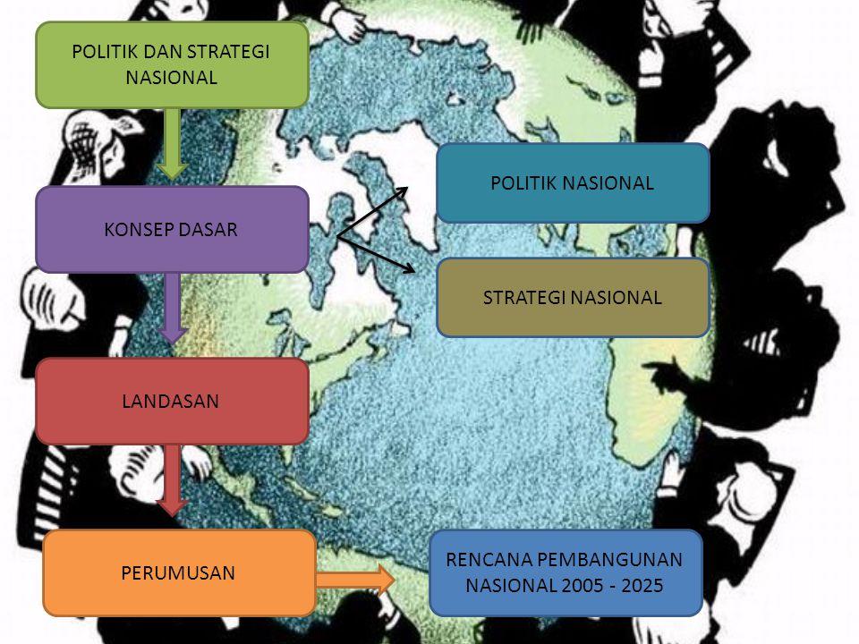 POLITIK DAN STRATEGI NASIONAL KONSEP DASAR LANDASAN POLITIK NASIONAL STRATEGI NASIONAL PERUMUSAN RENCANA PEMBANGUNAN NASIONAL 2005 - 2025