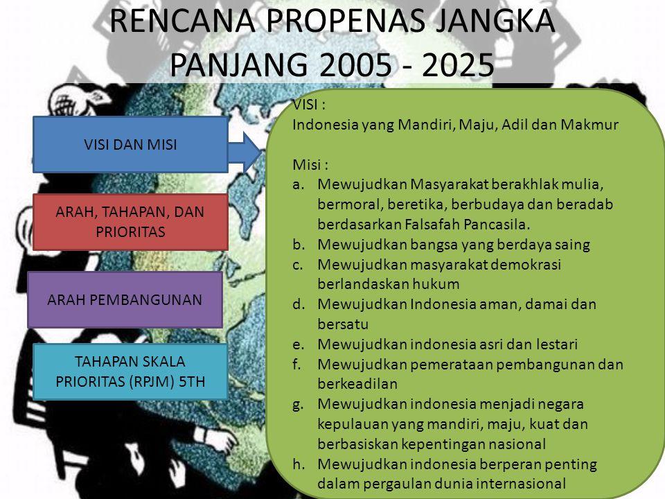 RENCANA PROPENAS JANGKA PANJANG 2005 - 2025 VISI DAN MISI ARAH, TAHAPAN, DAN PRIORITAS ARAH PEMBANGUNAN TAHAPAN SKALA PRIORITAS (RPJM) 5TH VISI : Indo