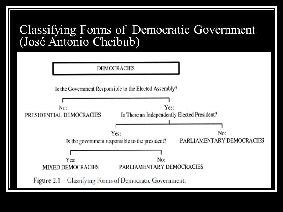 Classifying Forms of Democratic Government (José Antonio Cheibub)