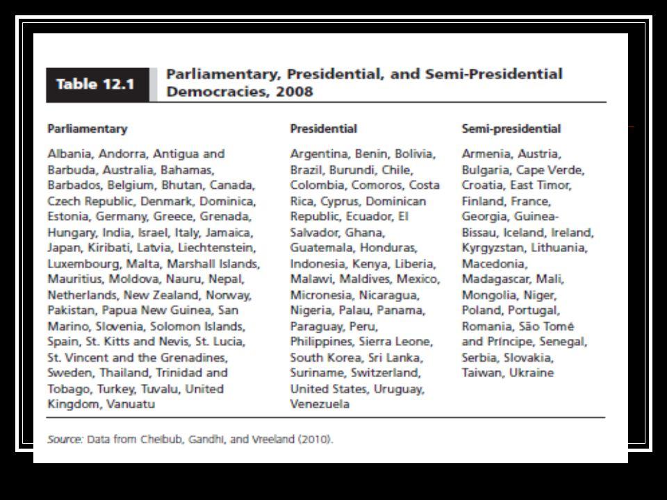 Sistem Pemerintahan di negara-negara Amerika Latin pada umumnya menganut sistem presidensil bahkan sering disebut sebagai the continent of presidentialism (Argentina, Brazil, Chile, Mexico, Peru, Colombia, dll) Italy, Jepang, Jerman dan negara-negara bekas jajahan Inggris pada umumnya memakai sistem parlementer Perancis dan beberapa negara afrika bekas jajahan Perancis memakai sistem campuran
