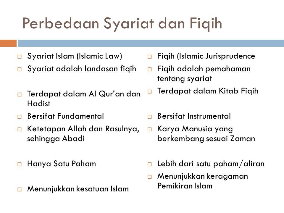 3. Fiqih  Berarti pemahaman / pengertian  Ilmu Fiqih = ilmu yang bertugas menentukan dan menguraikan norma-norma hukkum dasar yang terdapat di dalam