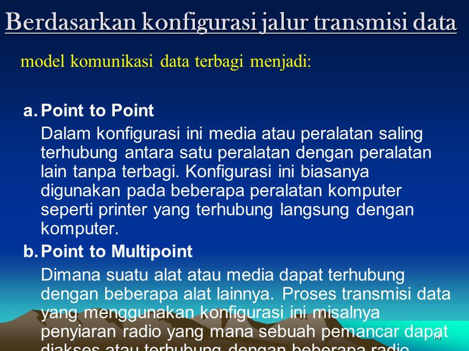14 Berdasarkan konfigurasi jalur transmisi data a.Point to Point Dalam konfigurasi ini media atau peralatan saling terhubung antara satu peralatan den