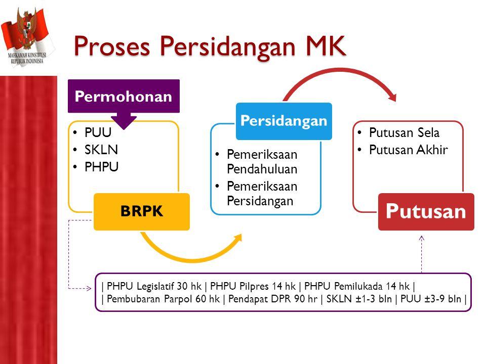 Proses Persidangan MK PUU SKLN PHPU BRPK Pemeriksaan Pendahuluan Pemeriksaan Persidangan Persidangan Putusan Sela Putusan Akhir Putusan Permohonan | P