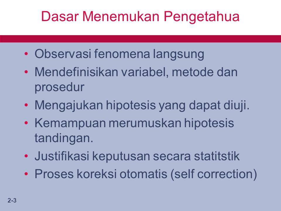 2-3 Dasar Menemukan Pengetahua Observasi fenomena langsung Mendefinisikan variabel, metode dan prosedur Mengajukan hipotesis yang dapat diuji.