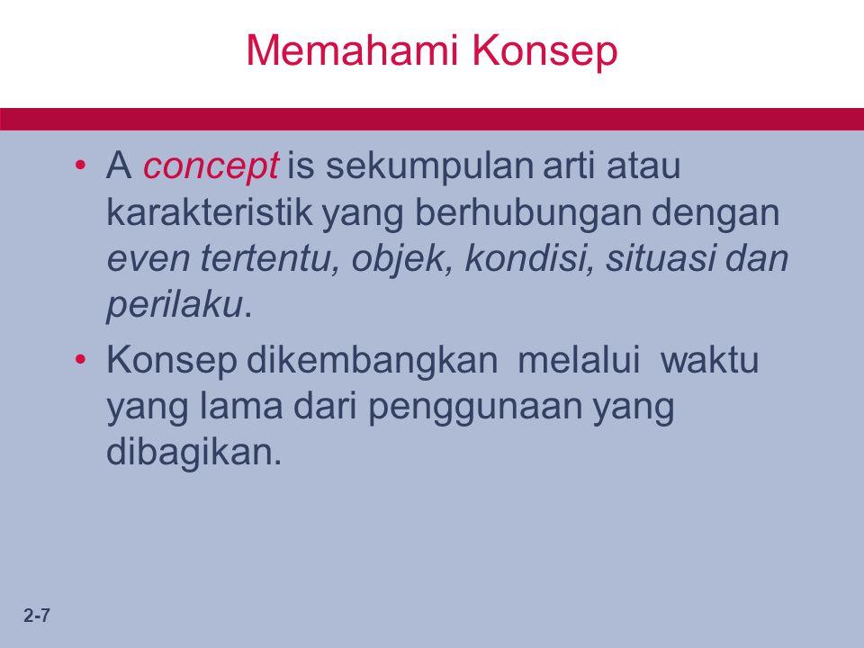 2-7 Memahami Konsep A concept is sekumpulan arti atau karakteristik yang berhubungan dengan even tertentu, objek, kondisi, situasi dan perilaku.