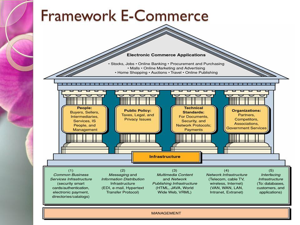 Framework E-Commerce