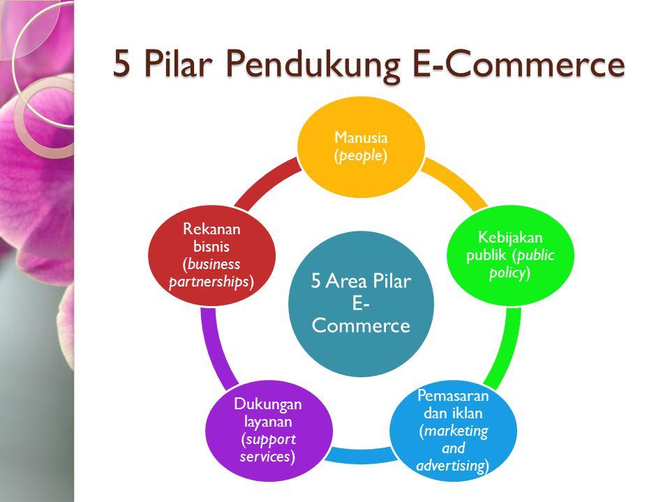 5 Pilar Pendukung E-Commerce 5 Area Pilar E- Commerce Manusia (people) Kebijakan publik (public policy) Pemasaran dan iklan (marketing and advertising