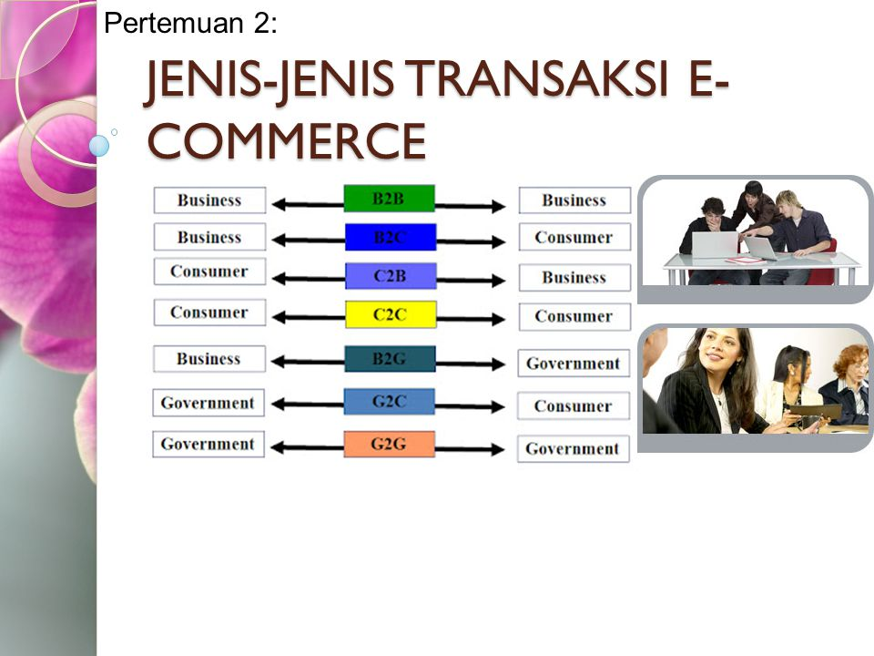 Jenis Transaksi E-commerce Business-to-business (B2B) Business-to-consumer (B2C) Consumer-to-consumer (C2C) Consumer-to-business (C2B) Government-to-citizens (G2C) Collaborative commerce between partners Business to employees Intrabusiness/Intraorganizational commerce Mobile commerce (M-commerce)
