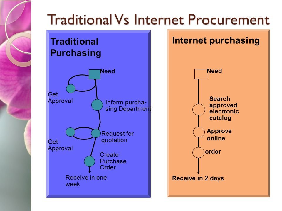 Traditional Vs Internet Procurement Traditional Purchasing Need Inform purcha- sing Department Get Approval Create Purchase Order Receive in one week Request for quotation Get Approval Internet purchasing Need Search approved electronic catalog order Receive in 2 days Approve online