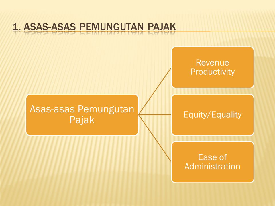 Asas-asas Pemungutan Pajak Revenue Productivity Equity/Equality Ease of Administration