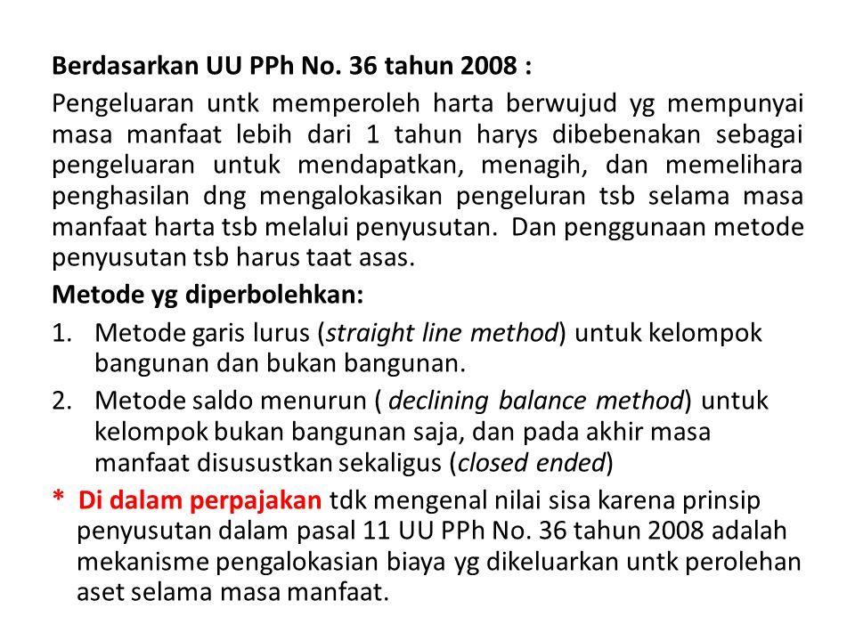 Berdasarkan UU PPh No.