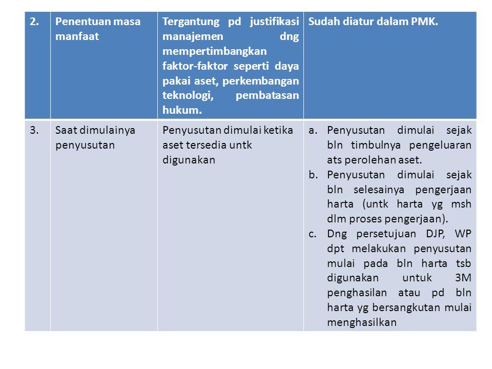 2.Penentuan masa manfaat Tergantung pd justifikasi manajemen dng mempertimbangkan faktor-faktor seperti daya pakai aset, perkembangan teknologi, pembatasan hukum.