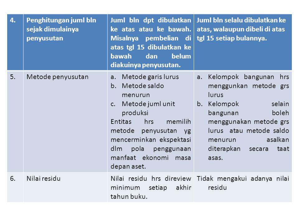 4.Penghitungan juml bln sejak dimulainya penyusutan Juml bln dpt dibulatkan ke atas atau ke bawah.
