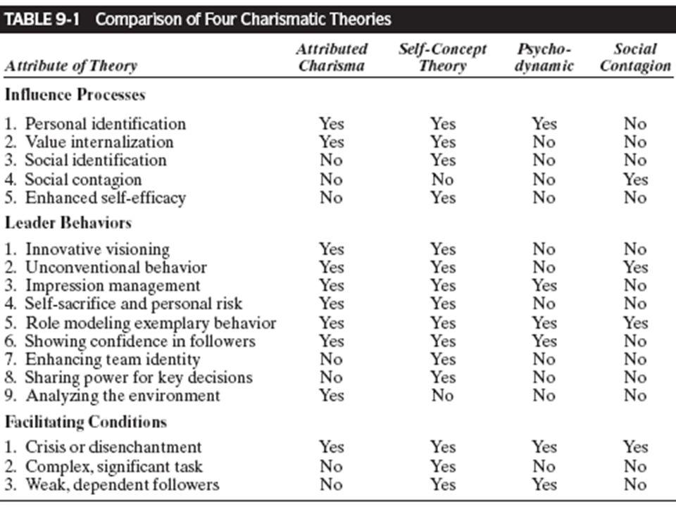 Secara teori mencoba menjelaskan pengaruh tampaknya irasional beberapa pemimpin karismatik yang diinginkan atau dikagumi.