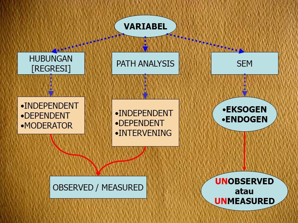 VARIABEL OBSERVED / MEASURED UNOBSERVED atau UNMEASURED Diukur LANGSUNG Diukur melalui DIMENSI Tidak bisa diukur LANGSUNG Diukur melalui INDIKATOR