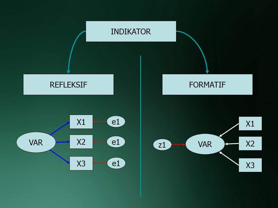 INDIKATOR REFLEKSIF Arah hubungan kausalitas dari variabel laten ke indikator.