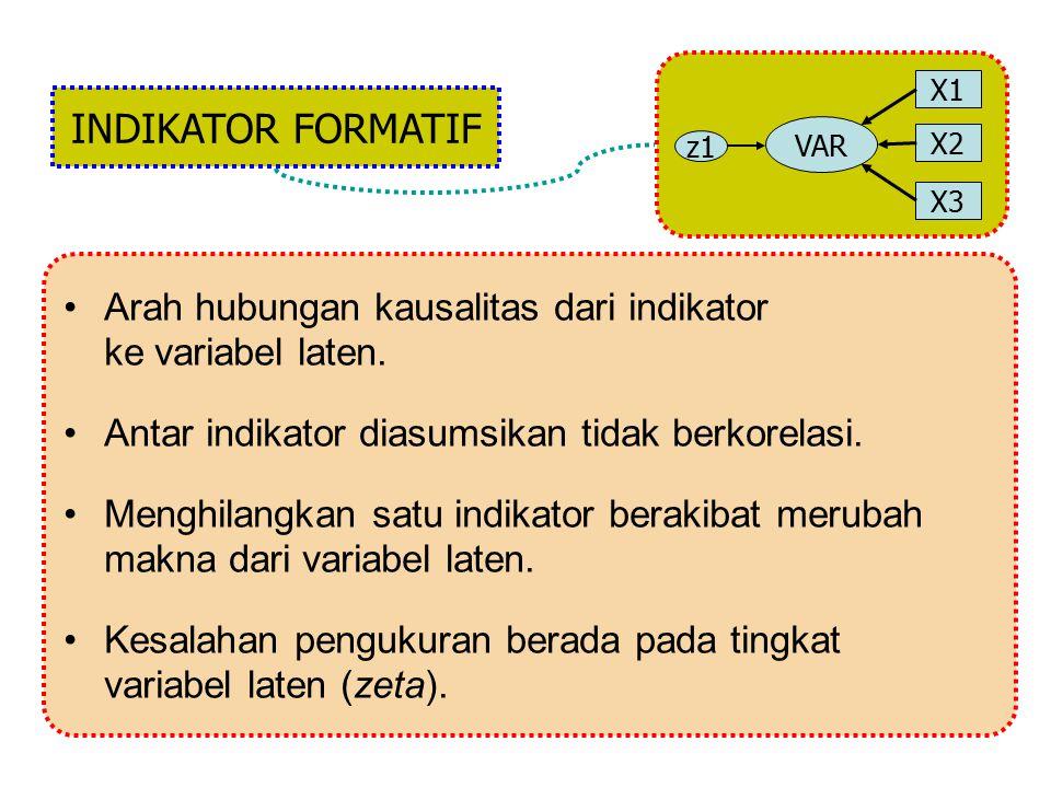 NOTASI pada SEM 11 22 11 22 X1X1 X2X2 X3X3 X4X4 X5X5 X5X5 Y1Y1 Y2Y2 Y3Y3 Y4Y4 11 22 33 44 11 22 33 44 11 22 11 11 22 44 33  KsiVariabel Laten Eksogen  EtaVariabel Laten Endogen LambdaLoading Faktor  GammaKoef.