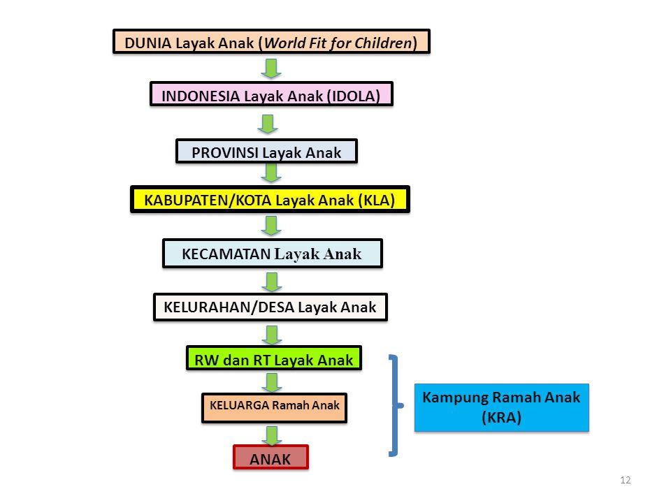 DUNIA Layak Anak (World Fit for Children) INDONESIA Layak Anak (IDOLA) KABUPATEN/KOTA Layak Anak (KLA) KECAMATAN Layak Anak KELURAHAN/DESA Layak Anak