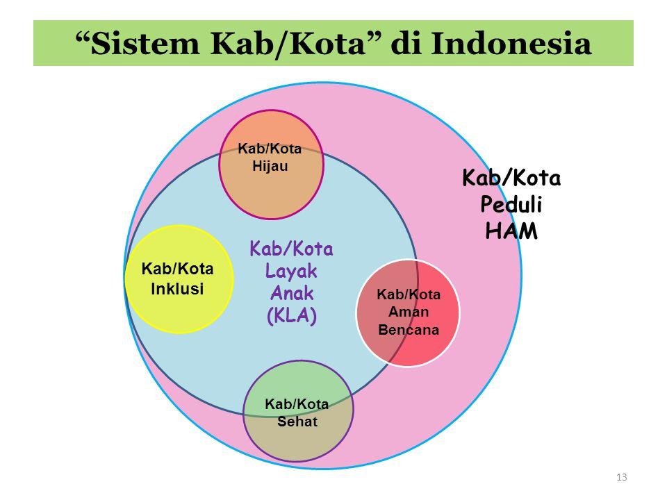 Kab/Kota Hijau Kab/Kota Aman Bencana Kab/Kota Sehat Kab/Kota Layak Anak (KLA) Kab/Kota Peduli HAM Kab/Kota Inklusi Sistem Kab/Kota di Indonesia 13