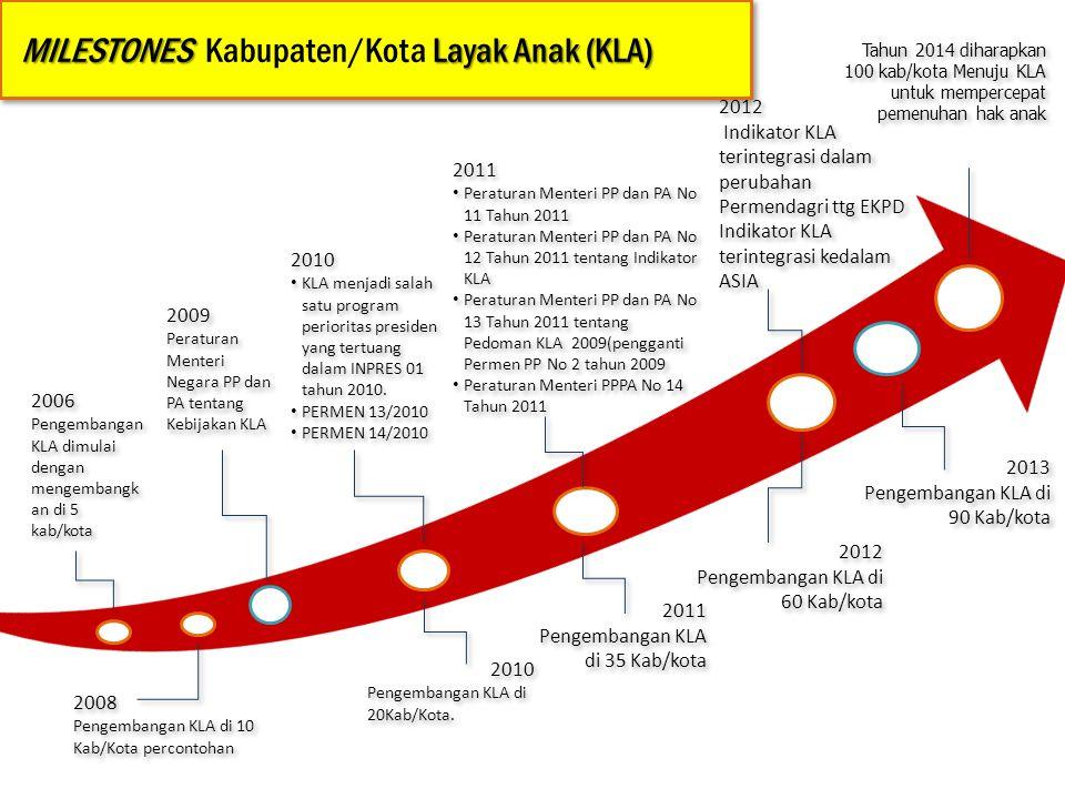 2009 Peraturan Menteri Negara PP dan PA tentang Kebijakan KLA 2009 Peraturan Menteri Negara PP dan PA tentang Kebijakan KLA 2010 KLA menjadi salah satu program perioritas presiden yang tertuang dalam INPRES 01 tahun 2010.